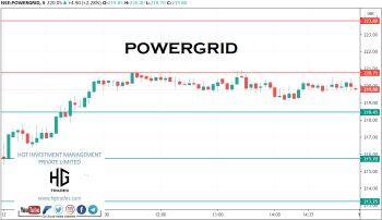 POWERGRID - chart - 2398608