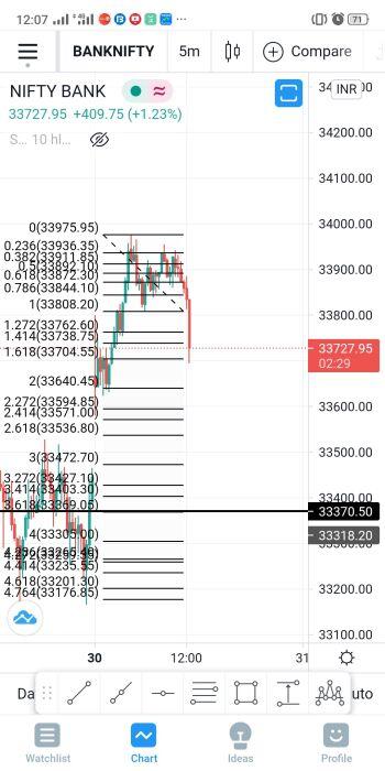 IDX:NIFTY BANK - chart - 2532130