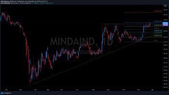 MINDAIND - chart - 1682353