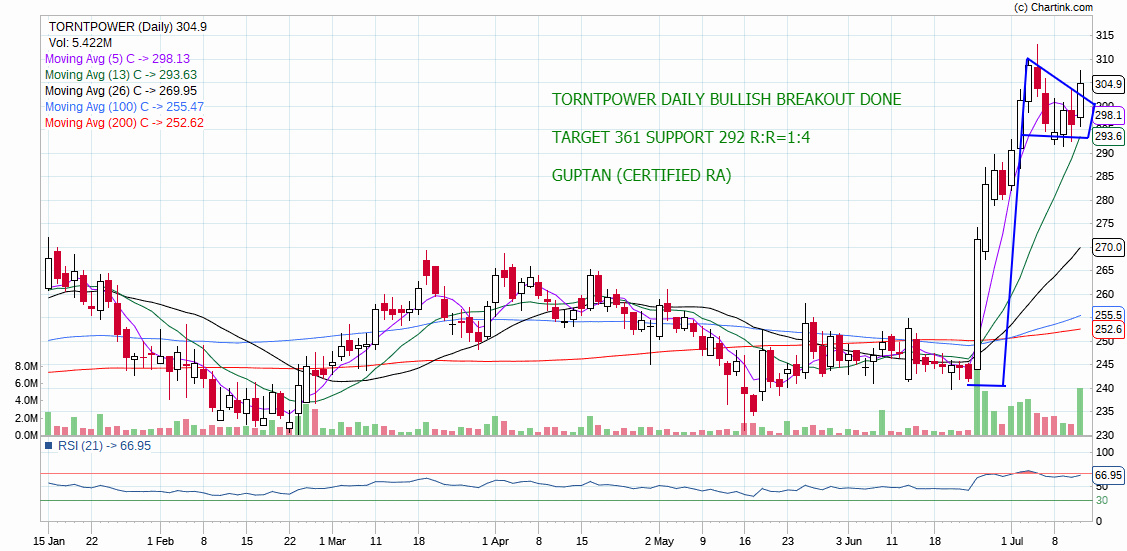 TORNTPOWER - chart - 264794