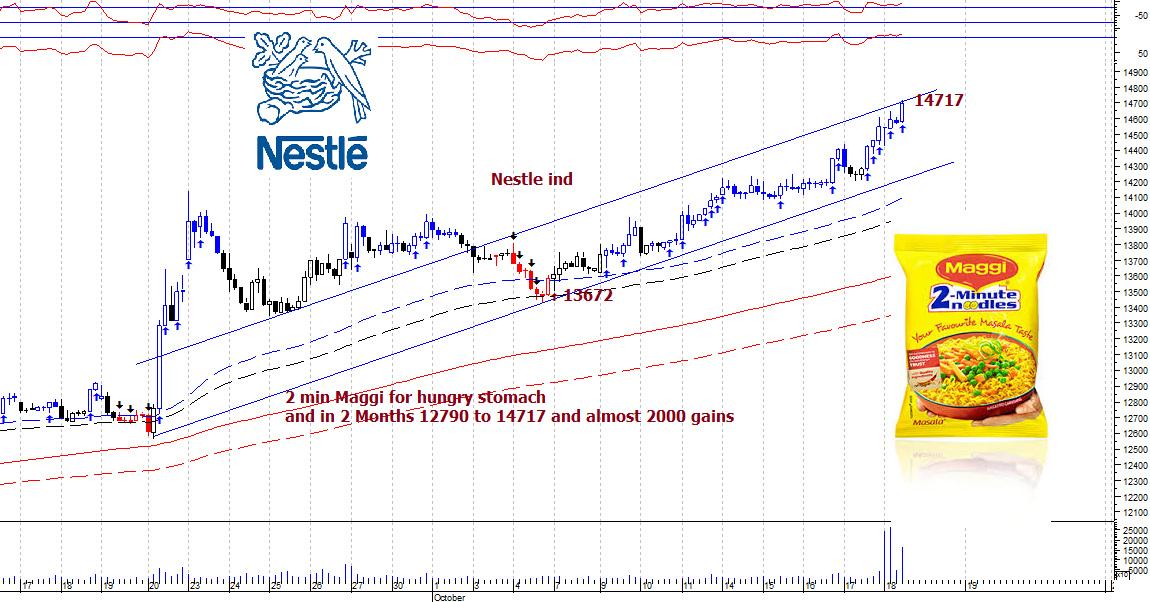 NESTLEIND - chart - 405077