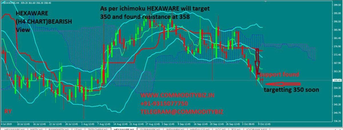 HEXAWARE - chart - 393543