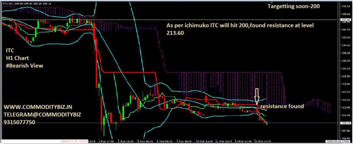 ITC - chart - 603576