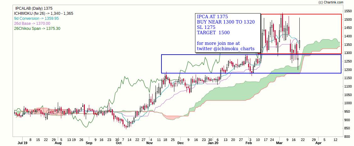 IPCALAB - chart - 675781