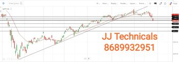 IDX:NIFTY IT - chart - 1377886