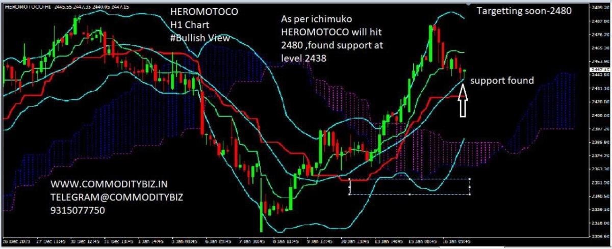 HEROMOTOCO - chart - 538423