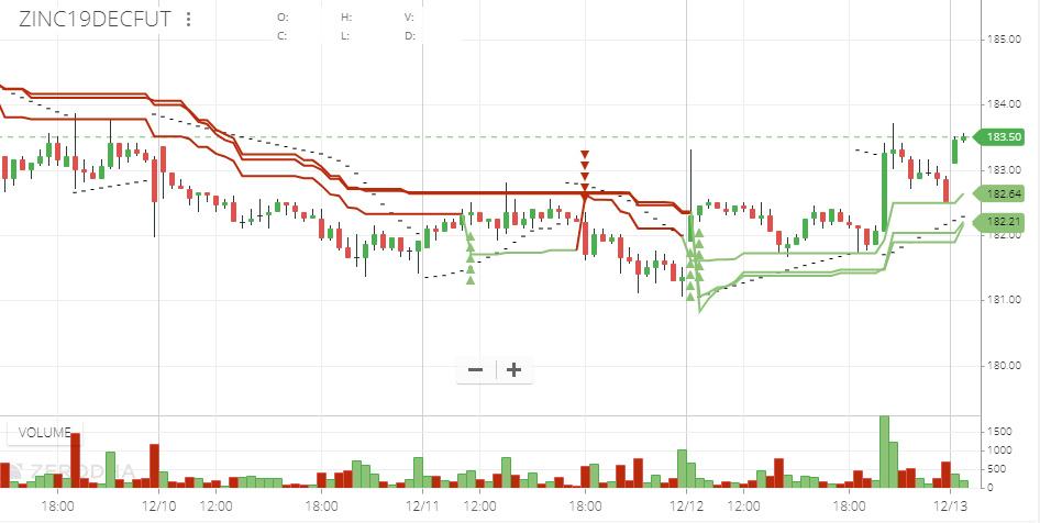 MCX:ZINC - chart - 480559