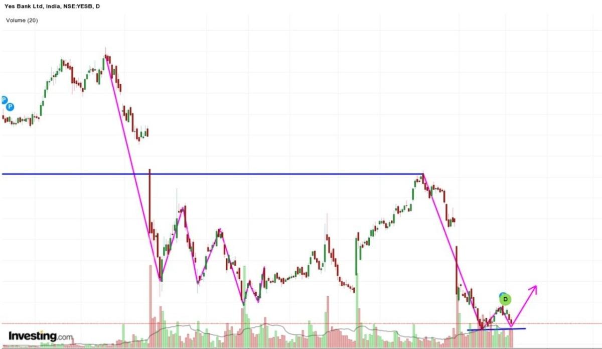 YESBANK - chart - 214542