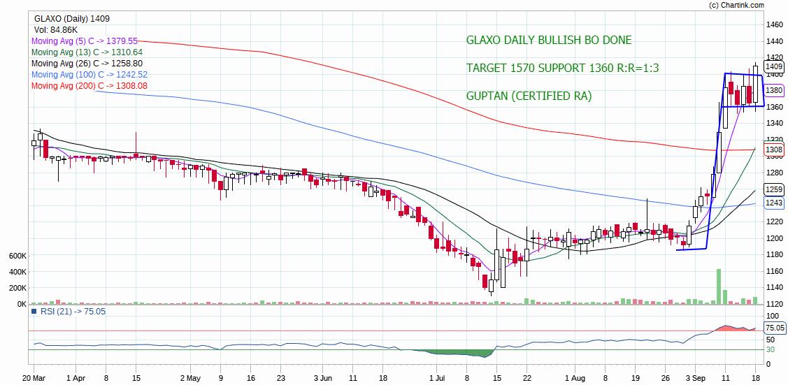 GLAXO - chart - 365719
