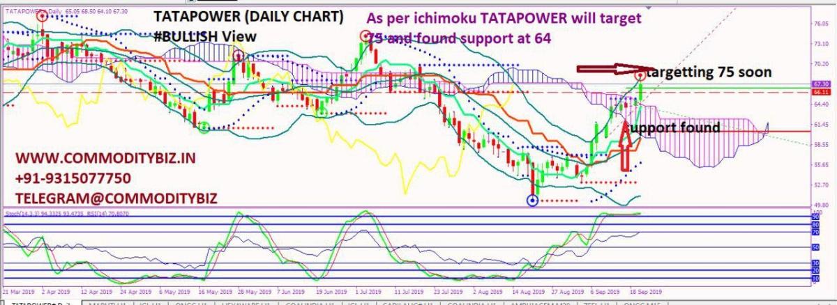 TATAPOWER - chart - 370213