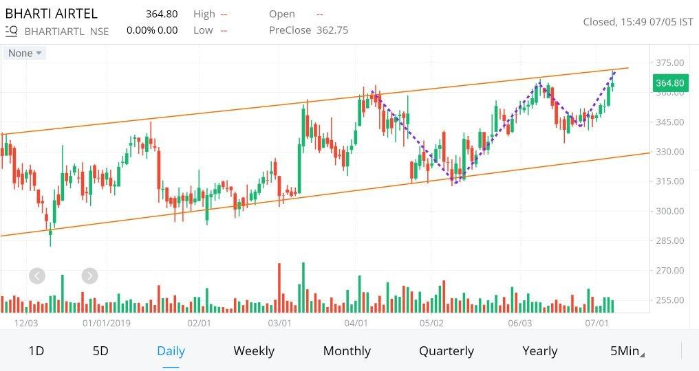 BHARTIARTL - chart - 259366