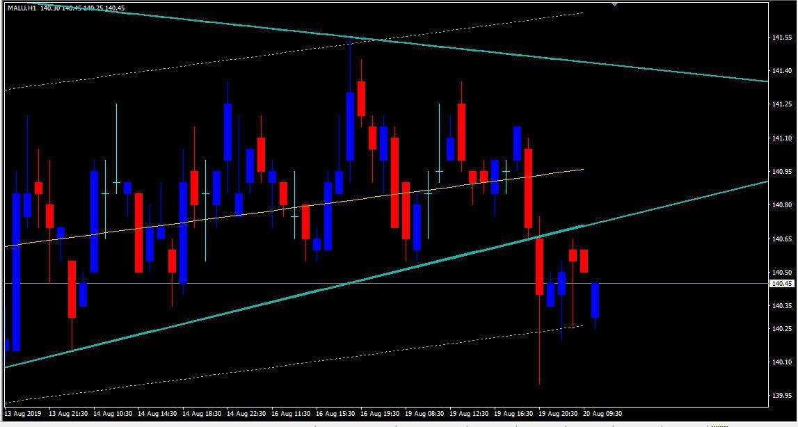MCX:ALUMINIUM - chart - 318336