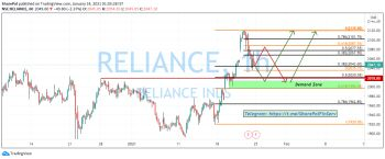 RELIANCE - chart - 2012198