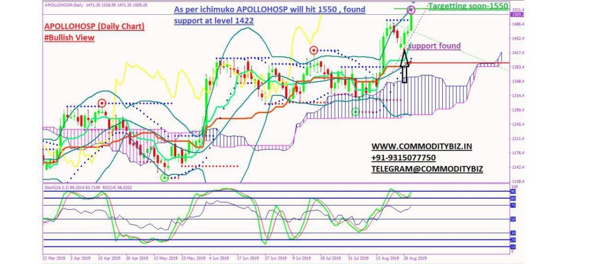 APOLLOHOSP - chart - 332008