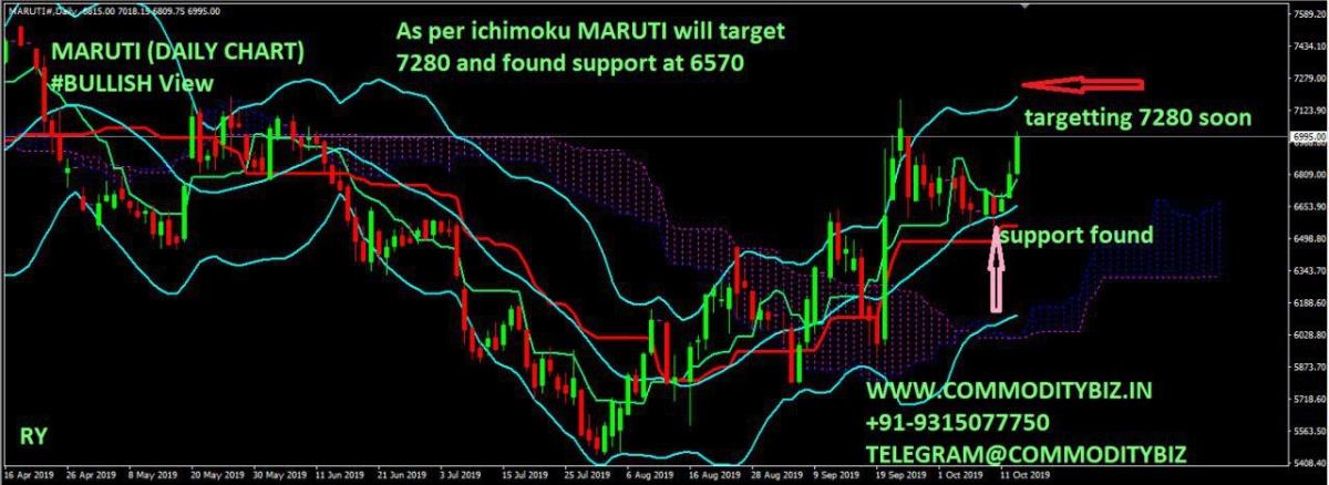 MARUTI - chart - 399506