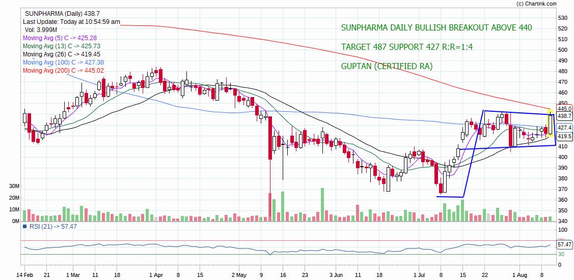 SUNPHARMA - chart - 310014
