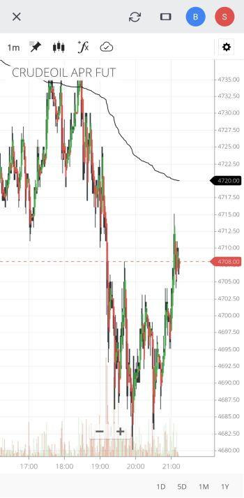 MCX:CRUDEOIL - chart - 2735275
