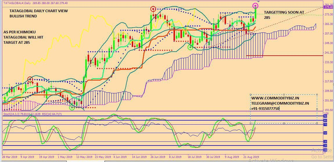 TATAGLOBAL - chart - 331984