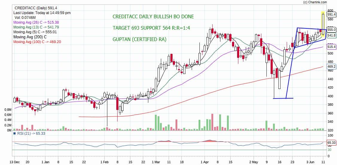 CREDITACC - chart - 217835