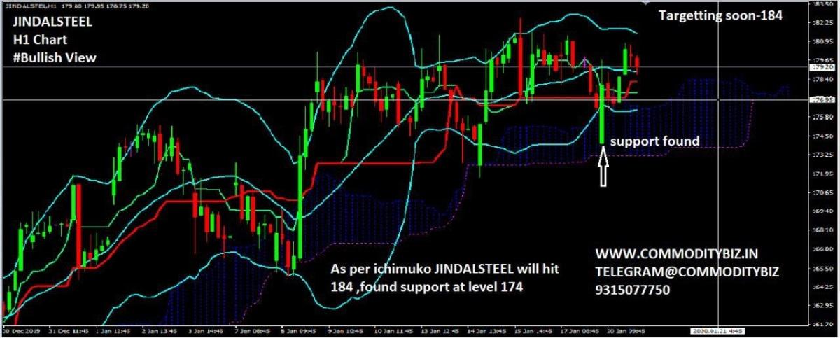 JINDALSTEL - chart - 544291