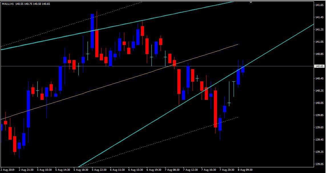 MCX:ALUMINIUM - chart - 307256