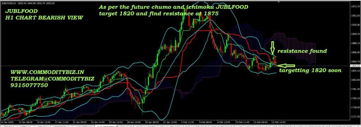 JUBLFOOD - chart - 602871