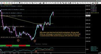 @third's activity - chart - 1699733