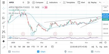 APEX - chart - 1801613
