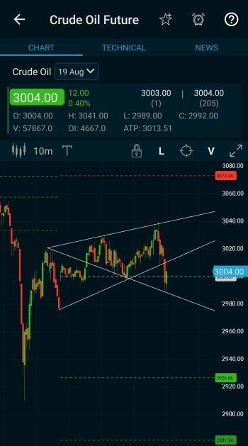 @dineshpankade's activity - chart - 1100703