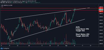 UPL - chart - 1137796