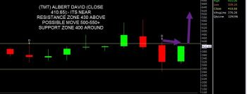 ALBERTDAVD - chart - 713599