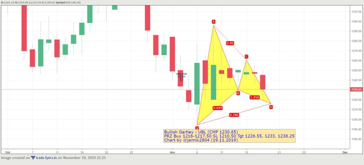 UBL - chart - 445751