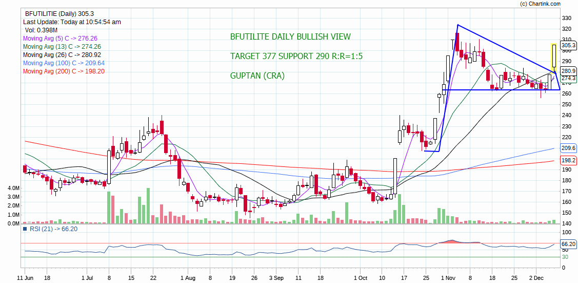 BFUTILITIE - chart - 470547