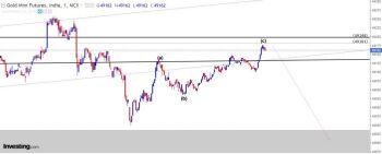 MCX:GOLD - chart - 1018452