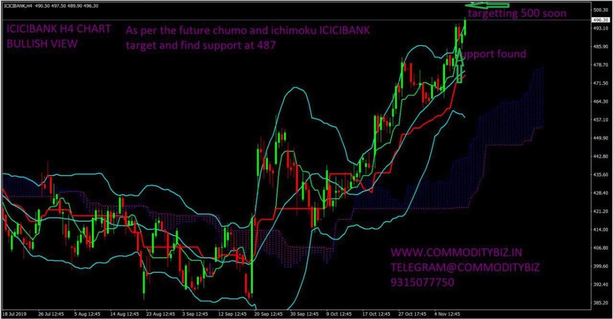 ICICIBANK - chart - 434725