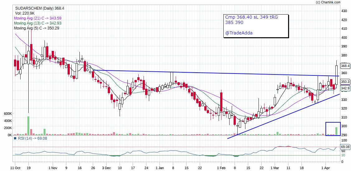 SUDARSCHEM - chart - 135178