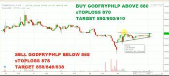 GODFRYPHLP - chart - 1647755