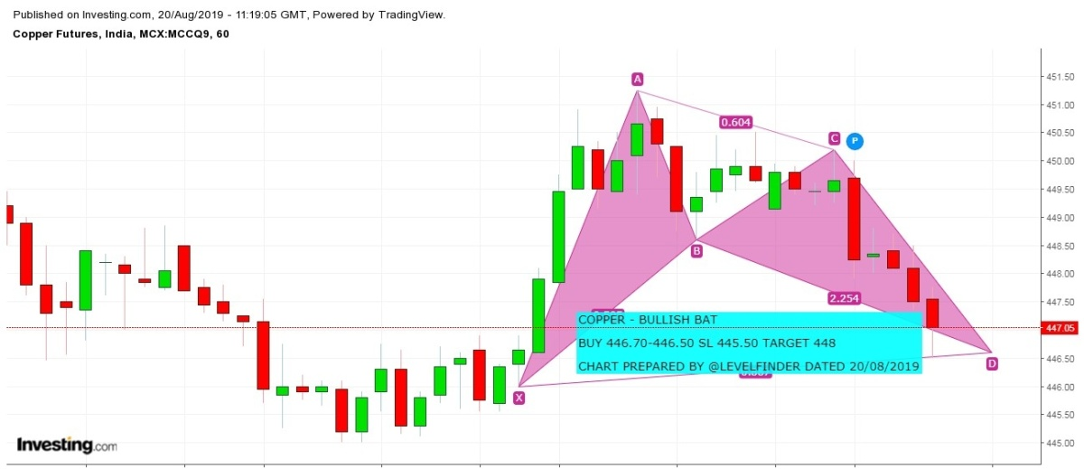 MCX:COPPER - chart - 318964
