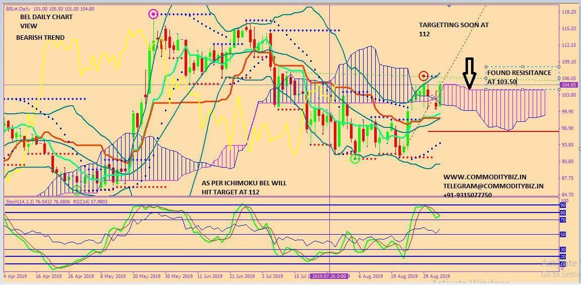 BEL - chart - 342214