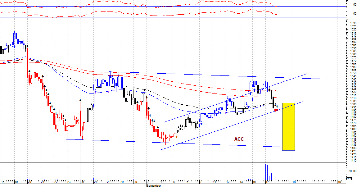 ACC - chart - 362739