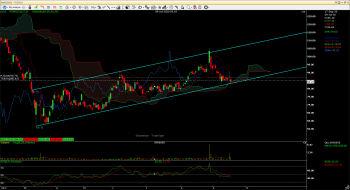 NMDC - chart - 1330883