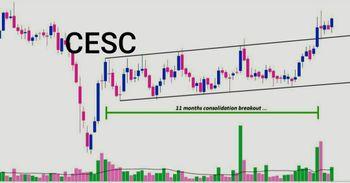 CESC - chart - 3843249