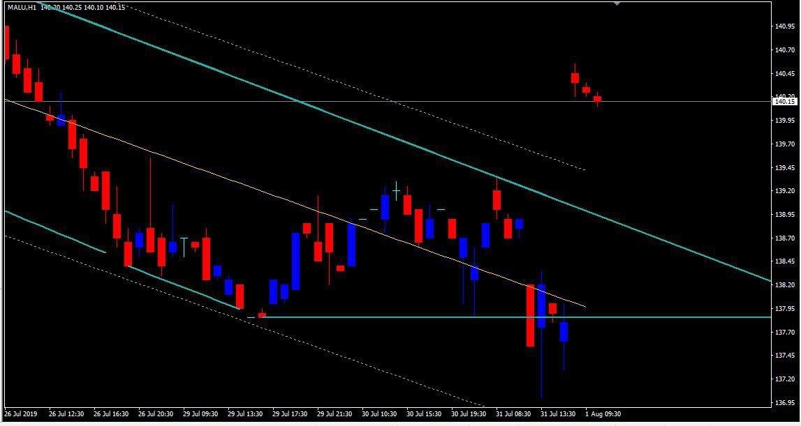 MCX:ALUMINIUM - chart - 294892