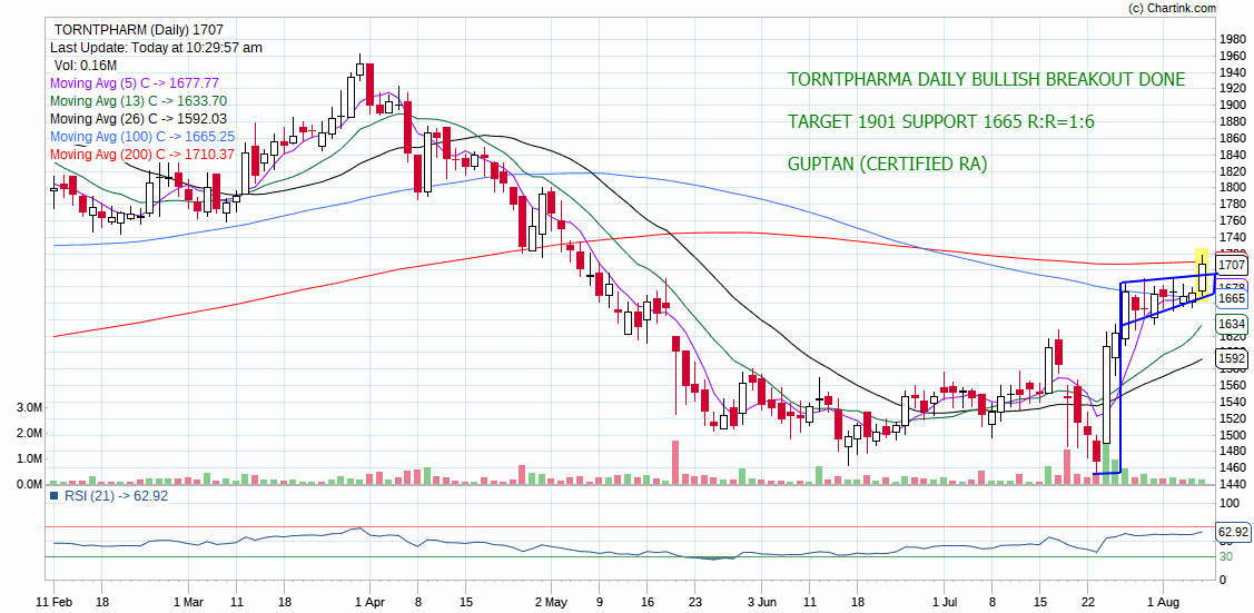 TORNTPHARM - chart - 302715