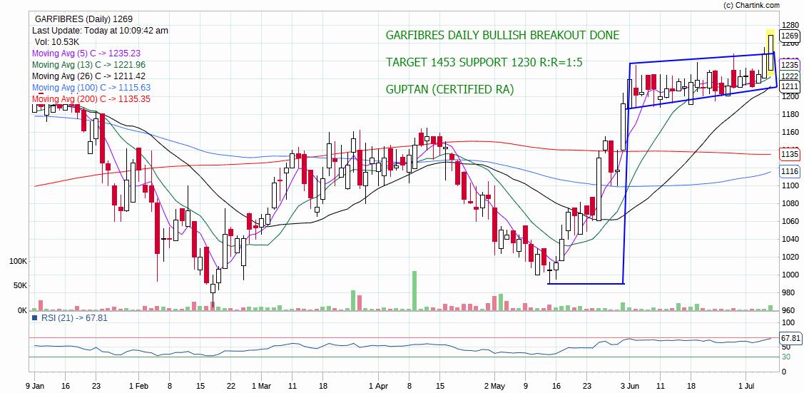 GARFIBRES - chart - 255201