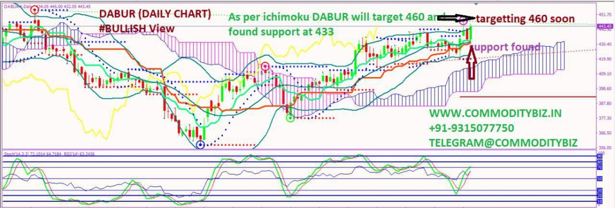 DABUR - chart - 334315