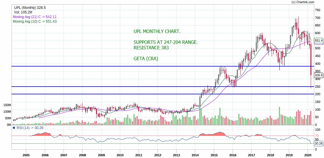 UPL - chart - 695606