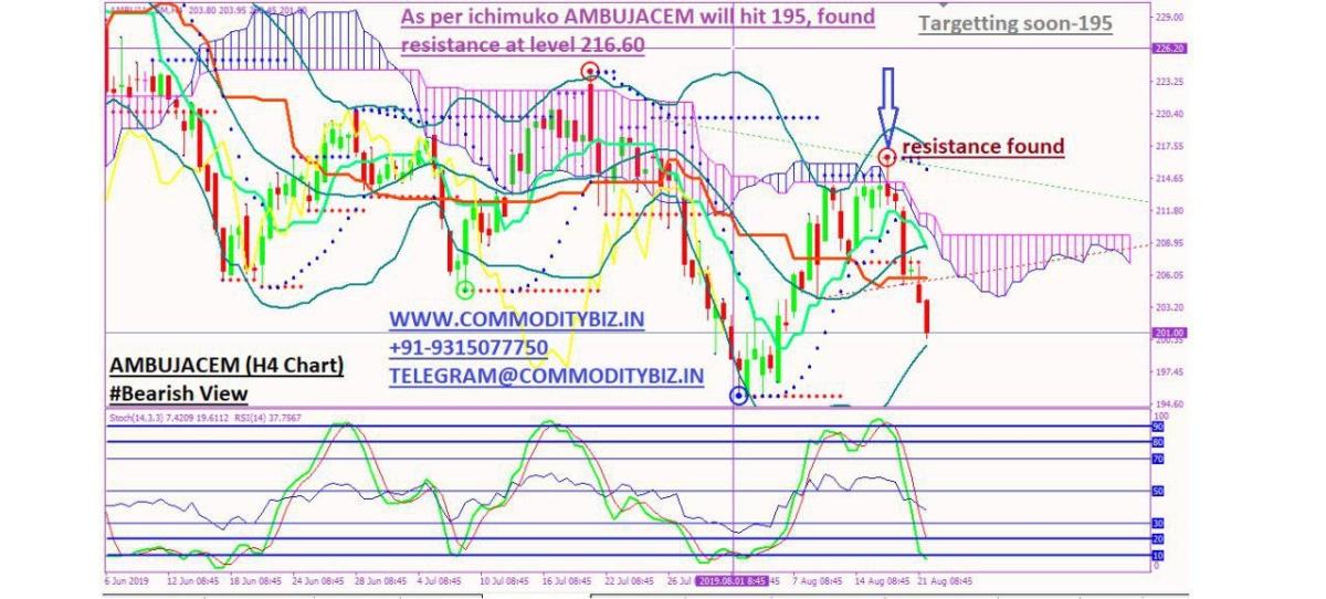 AMBUJACEM - chart - 320886