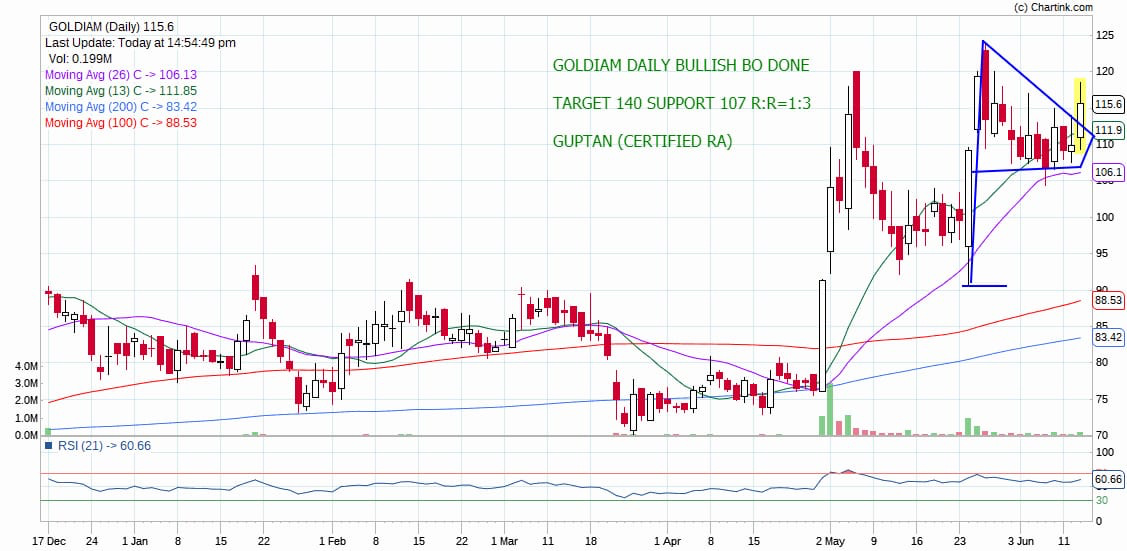 GOLDIAM - chart - 222290