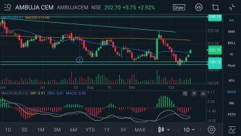 AMBUJACEM - chart - 401649